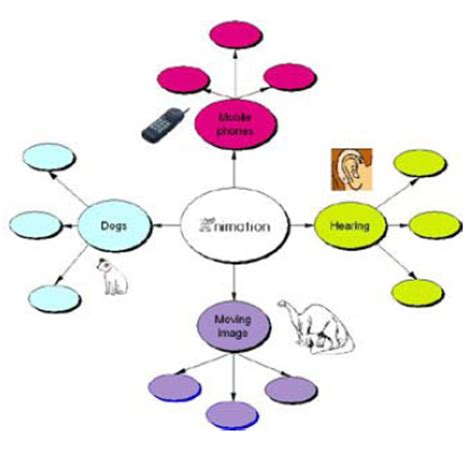 Conceptual map literature review
